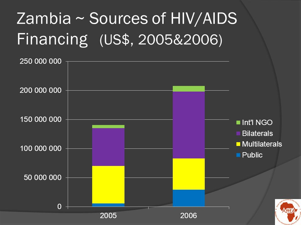 Zambia ~ Sources of HIV/AIDS Financing (US$, 2005&2006)