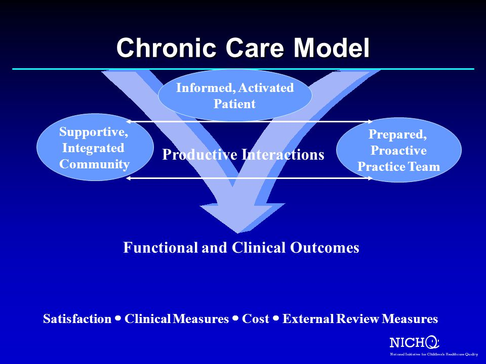 Satisfaction Clinical Measures Cost External Review Measures Prepared, Proactive Practice Team Supportive, Integrated Community Productive Interactions Chronic Care Model Informed, Activated Patient Functional and Clinical Outcomes