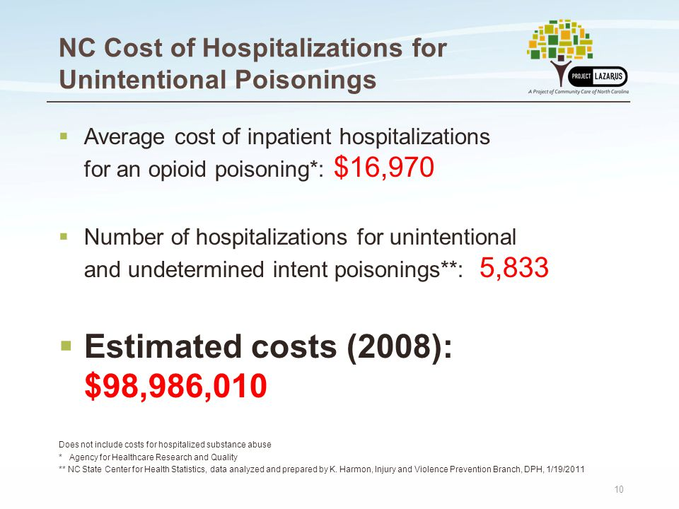 10 NC Cost of Hospitalizations for Unintentional Poisonings  Average cost of inpatient hospitalizations for an opioid poisoning*: $16,970  Number of hospitalizations for unintentional and undetermined intent poisonings**: 5,833  Estimated costs (2008): $98,986,010 Does not include costs for hospitalized substance abuse * Agency for Healthcare Research and Quality ** NC State Center for Health Statistics, data analyzed and prepared by K.