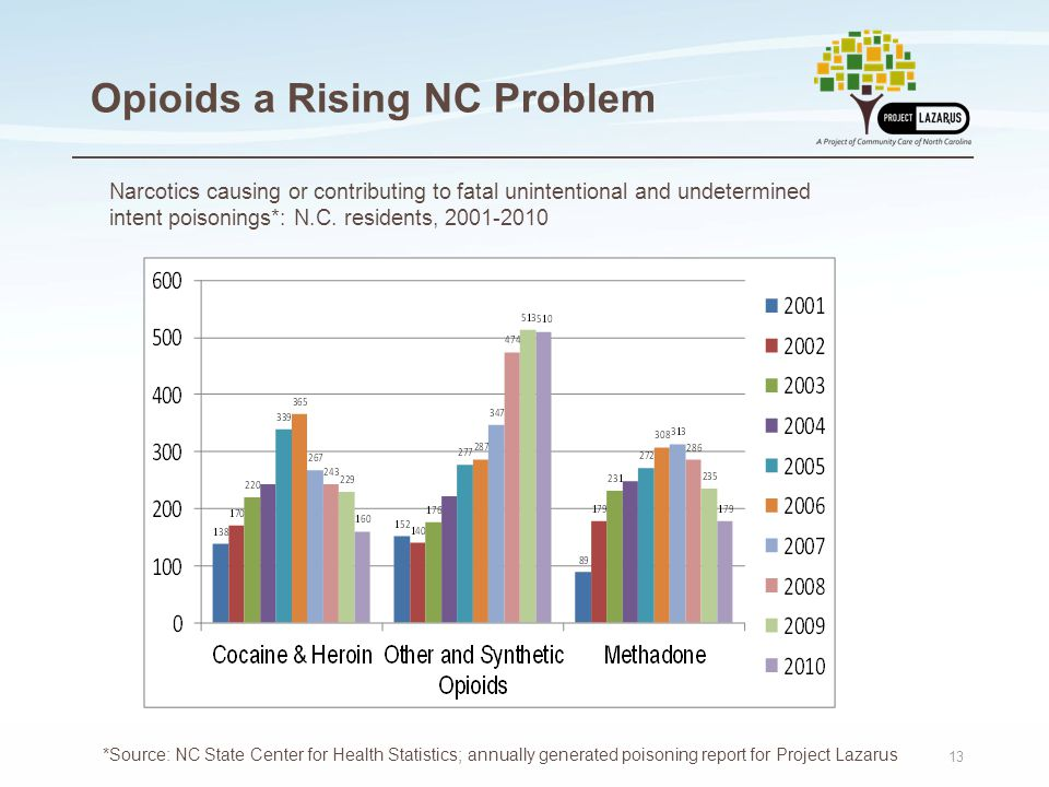 13 Opioids a Rising NC Problem t *Source: NC State Center for Health Statistics; annually generated poisoning report for Project Lazarus Narcotics cau