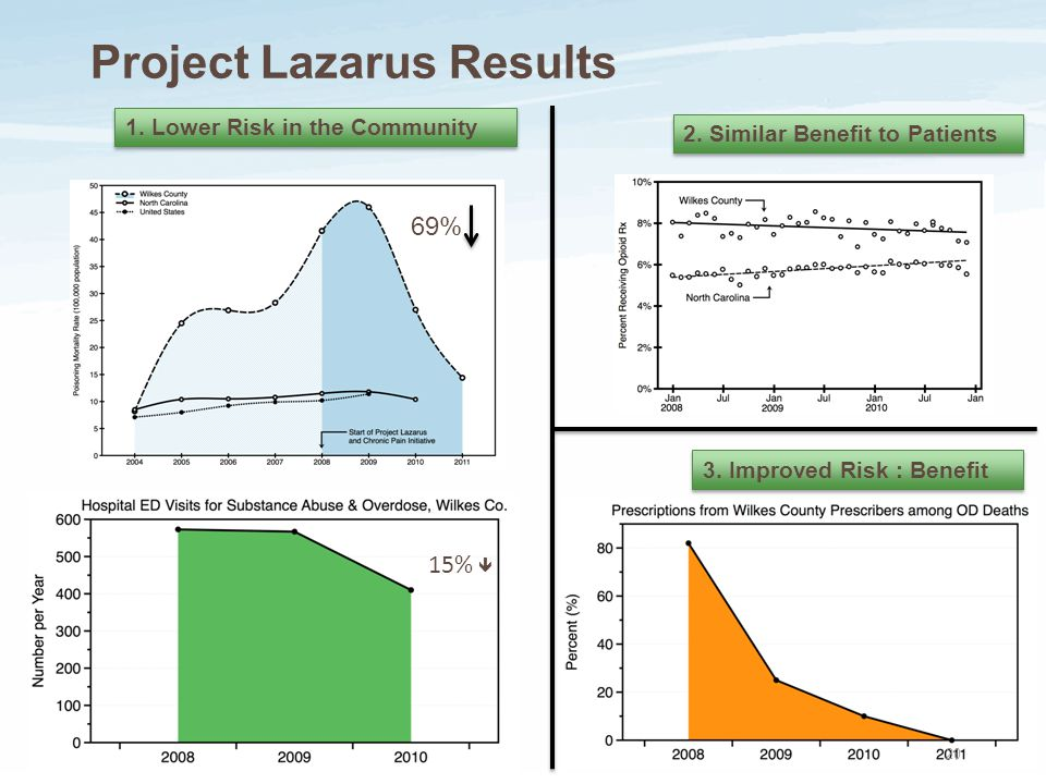 Project Lazarus Results 1. Lower Risk in the Community 2. Similar Benefit to Patients 3. Improved Risk : Benefit 15%  69% 15%  20
