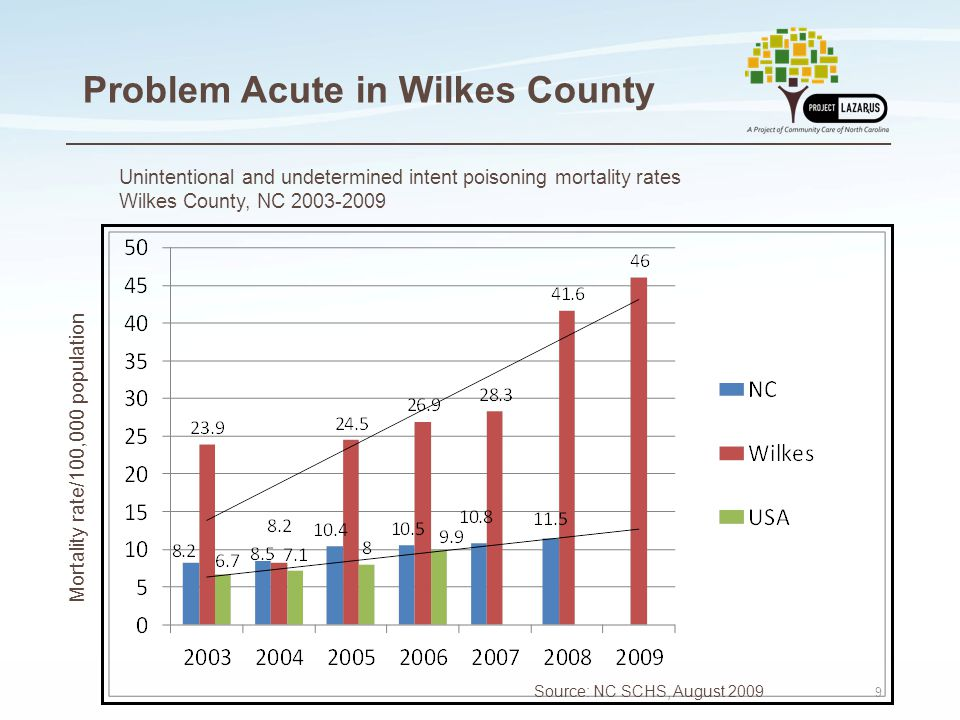 9 Problem Acute in Wilkes County Mortality rate/100,000 population Source: NC SCHS, August 2009 Unintentional and undetermined intent poisoning mortal