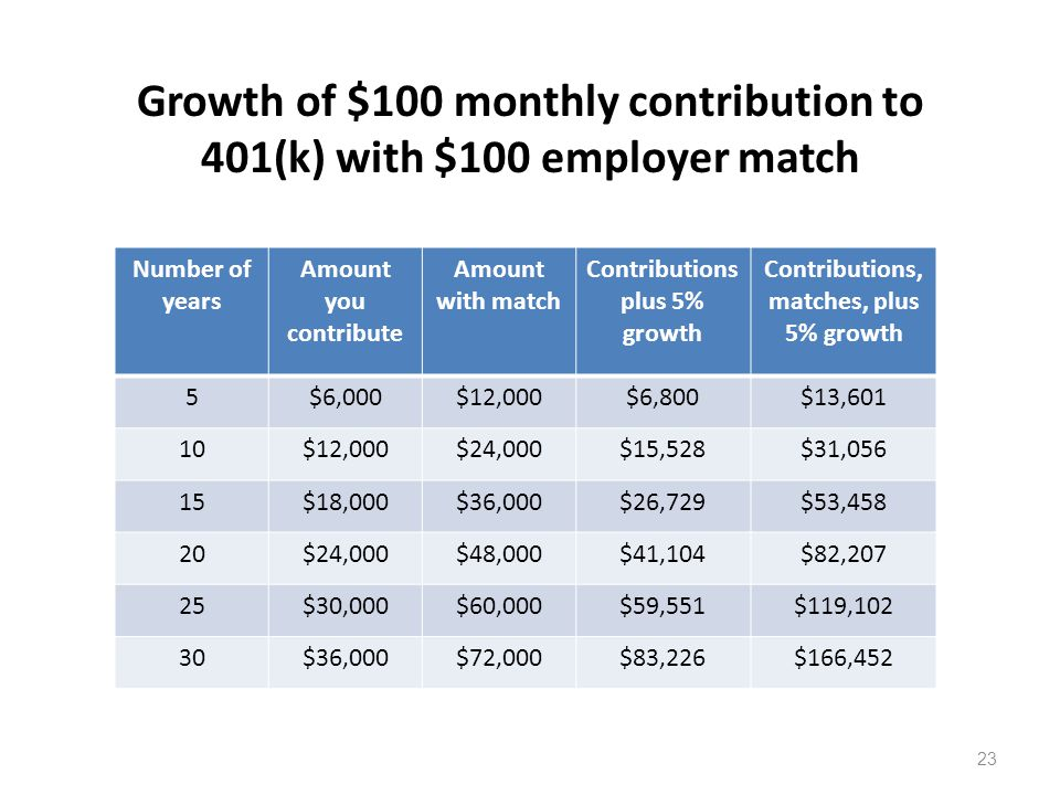Growth of $100 monthly contribution to 401(k) with $100 employer match 23 Number of years Amount you contribute Amount with match Contributions plus 5