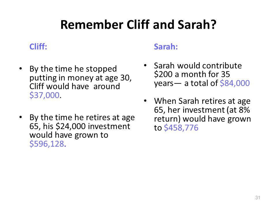 Remember Cliff and Sarah? Cliff: By the time he stopped putting in money at age 30, Cliff would have around $37,000. By the time he retires at age 65,
