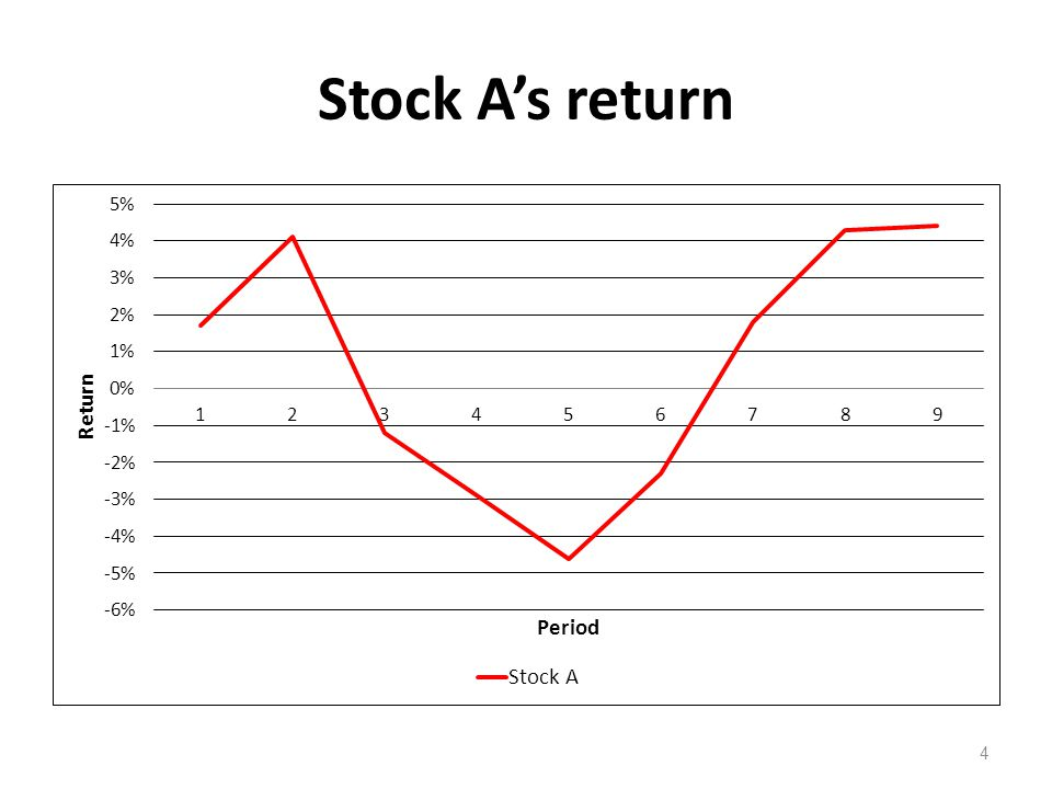 Stock A's return 4