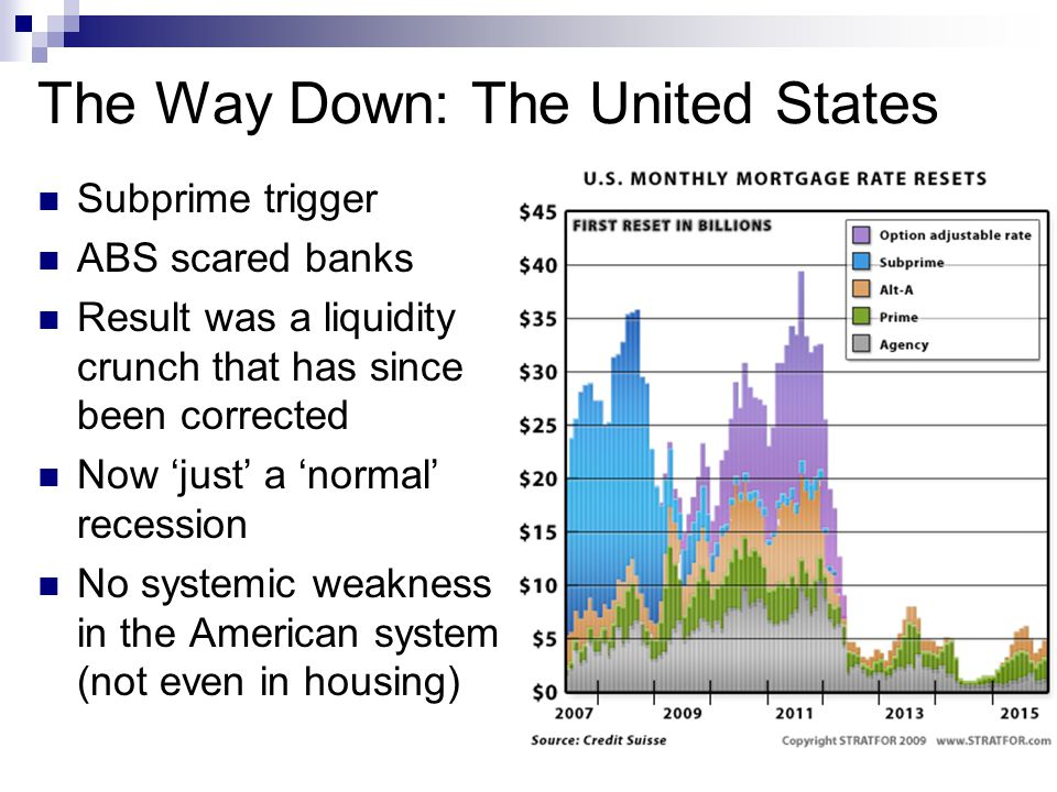 The Way Down: The United States Subprime trigger ABS scared banks Result was a liquidity crunch that has since been corrected Now 'just' a 'normal' recession No systemic weakness in the American system (not even in housing)