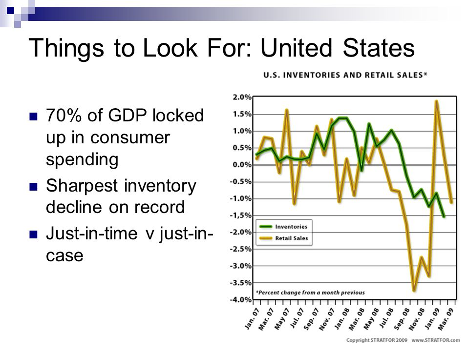 Things to Look For: United States 70% of GDP locked up in consumer spending Sharpest inventory decline on record Just-in-time v just-in- case