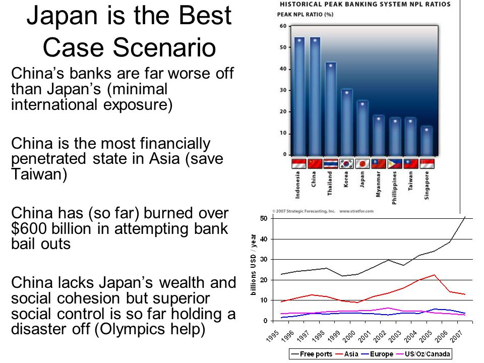 Japan is the Best Case Scenario China's banks are far worse off than Japan's (minimal international exposure) China is the most financially penetrated state in Asia (save Taiwan) China has (so far) burned over $600 billion in attempting bank bail outs China lacks Japan's wealth and social cohesion but superior social control is so far holding a disaster off (Olympics help)