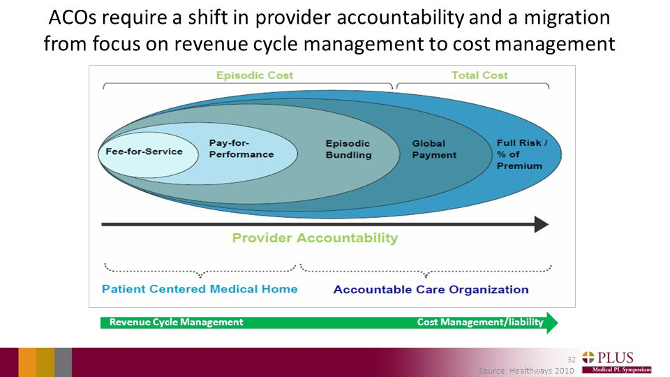 ACOs require a shift in provider accountability and a migration from focus on revenue cycle management to cost management Source: Healthways 2010 Revenue Cycle ManagementCost Management/liability 32
