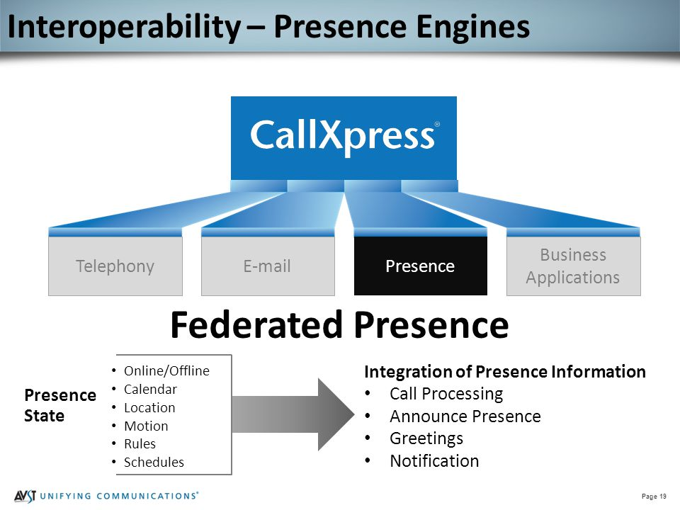 Page 19 Federated Presence TelephonyE-mail Presence Business Applications Interoperability – Presence Engines Presence State Online/Offline Calendar L
