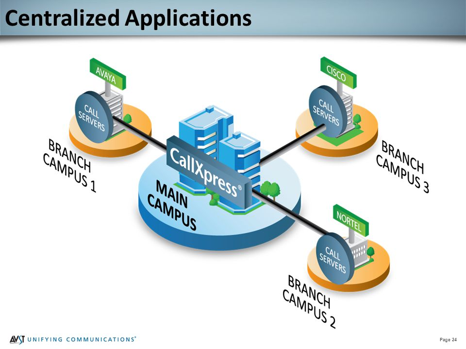 Page 24 Centralized Applications