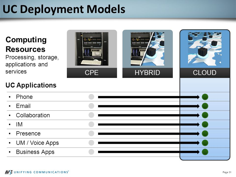 Page 31 Phone Email Collaboration IM Presence UM / Voice Apps Business Apps CPEHYBRIDCLOUD Computing Resources Processing, storage, applications and s