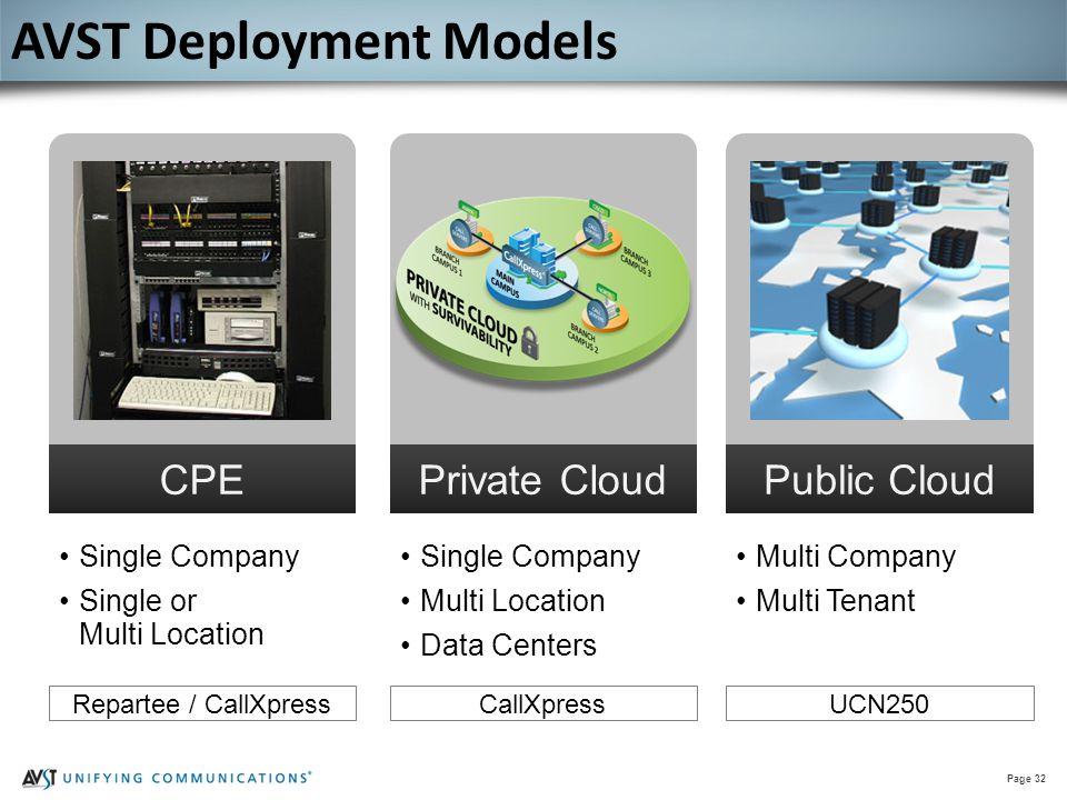 Page 32 CPE Single Company Single or Multi Location Private Cloud Single Company Multi Location Data Centers Public Cloud Multi Company Multi Tenant R