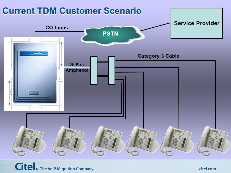 Category 3 Cable 25 Pair Amphenol PSTN CO Lines Service Provider Current TDM Customer Scenario