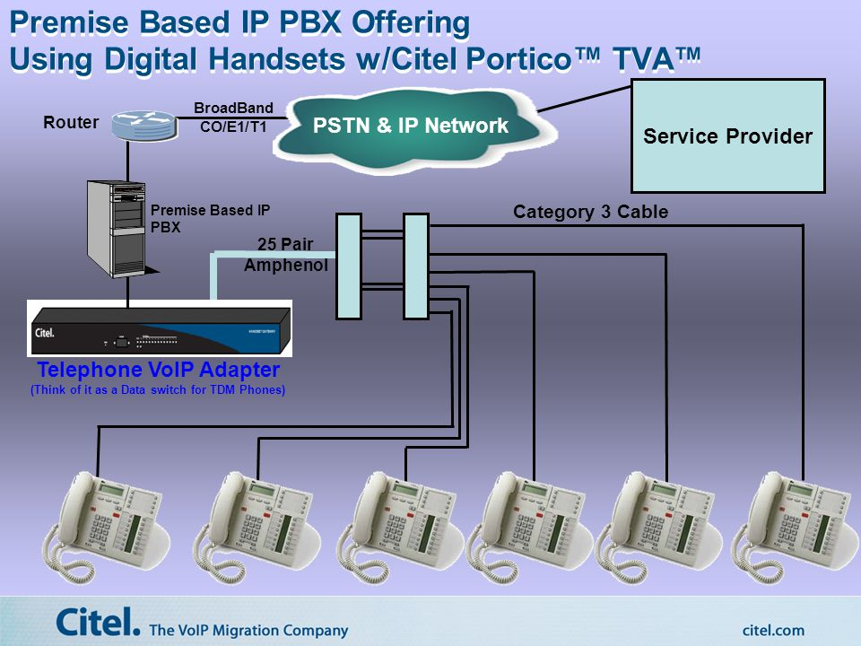 PSTN & IP Network BroadBand CO/E1/T1 Category 3 Cable 25 Pair Amphenol Router Service Provider Premise Based IP PBX Offering Using Digital Handsets w/Citel Portico™ TVA™ Premise Based IP PBX Telephone VoIP Adapter (Think of it as a Data switch for TDM Phones)