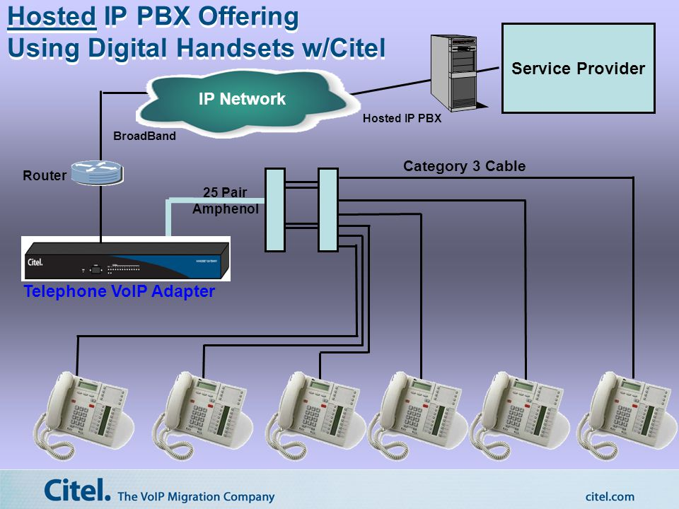 IP Network BroadBand Category 3 Cable 25 Pair Amphenol Router Service Provider Hosted IP PBX Offering Using Digital Handsets w/Citel Hosted IP PBX Telephone VoIP Adapter