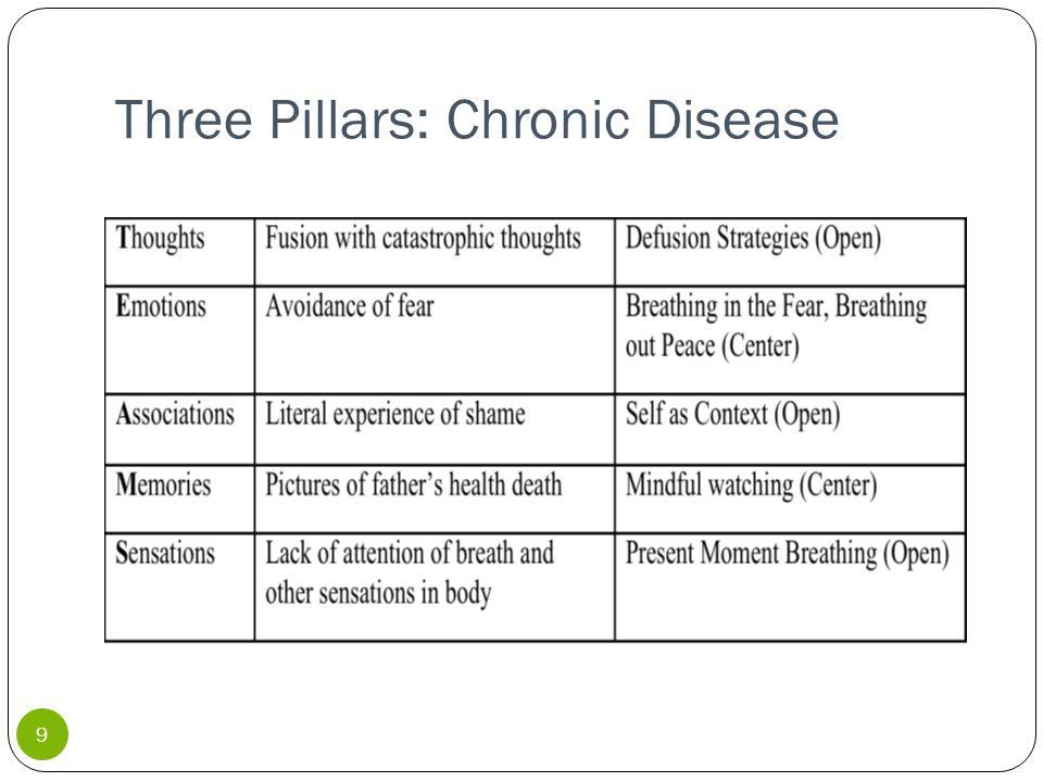 Three Pillars: Chronic Disease 9