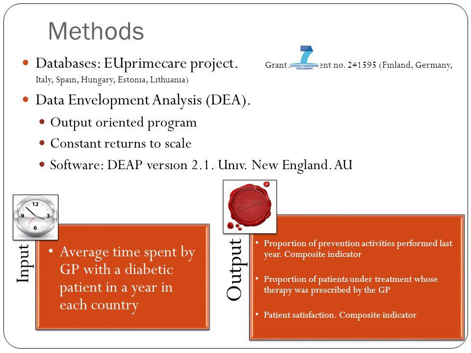 Methods Databases: EUprimecare project. Grant Agreement no. 241595 (Fınland, Germany, Italy, Spaın, Hungary, Estonıa, Lıthuanıa) Data Envelopment Anal