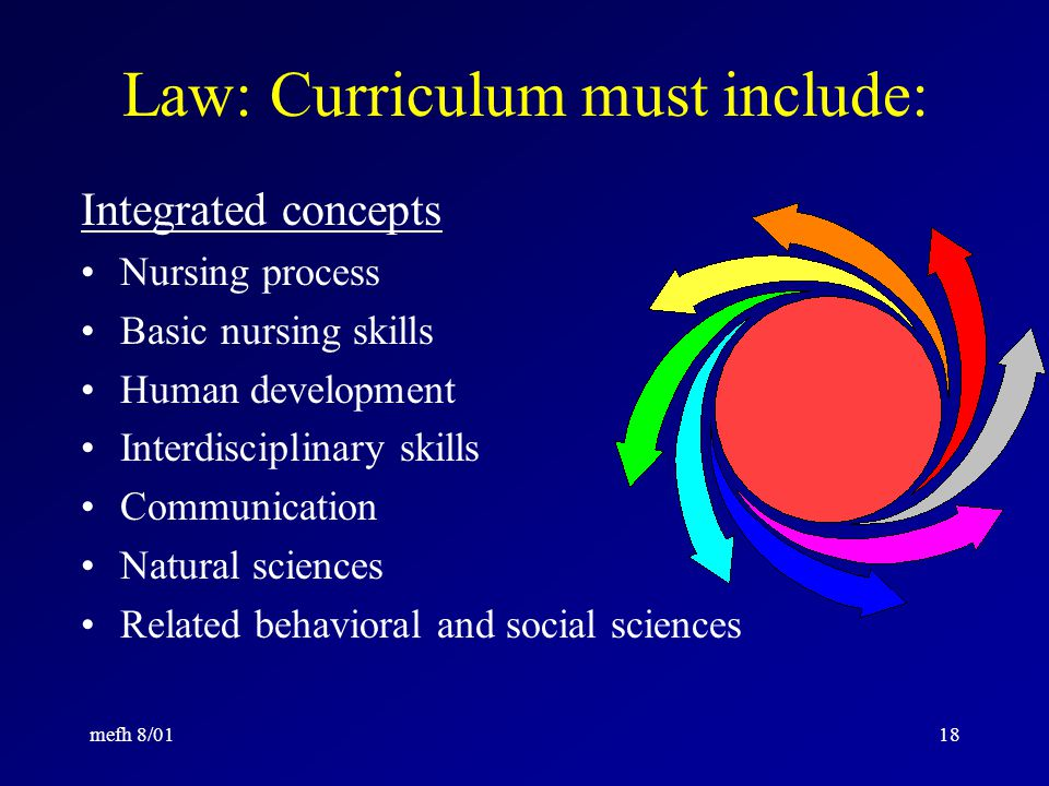 mefh 8/0117 Law: Curriculum must include: Personal hygiene Human sexuality Client abuse Cultural diversity Nutrition (including therapeutic aspects) Pharmacology Legal, social and ethical aspects of nursing Nursing leadership and management.