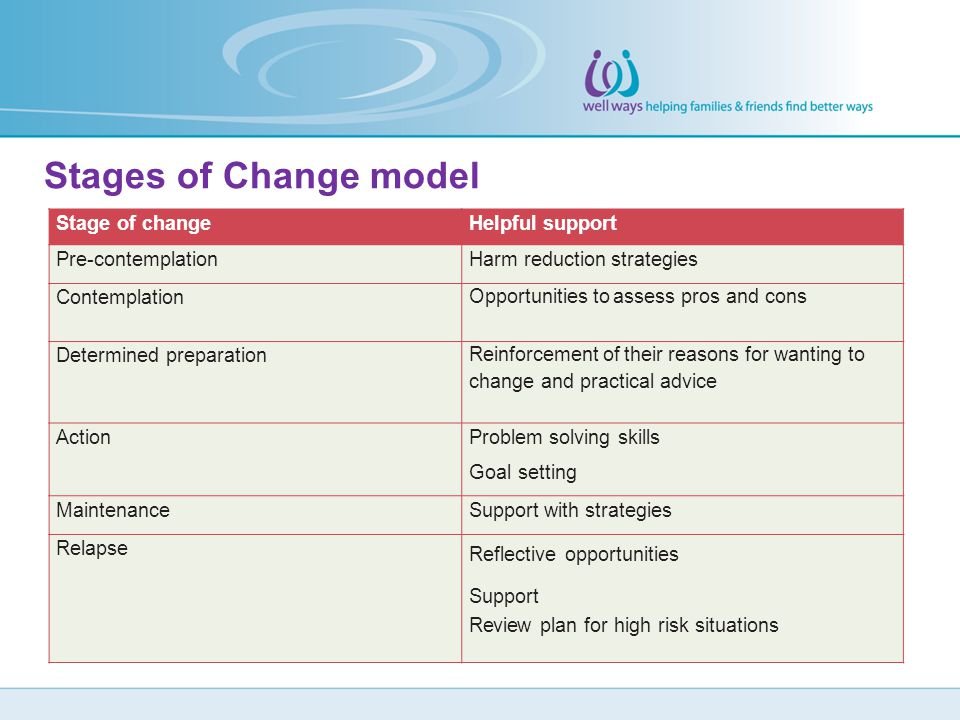 Stages of Change model Stage of changeHelpful support Pre-contemplationHarm reduction strategies Contemplation Opportunities to assess pros and cons D
