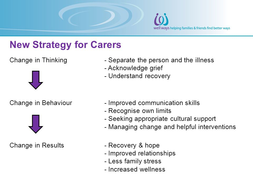 New Strategy for Carers Change in Thinking- Separate the person and the illness - Acknowledge grief - Understand recovery Change in Behaviour- Improve