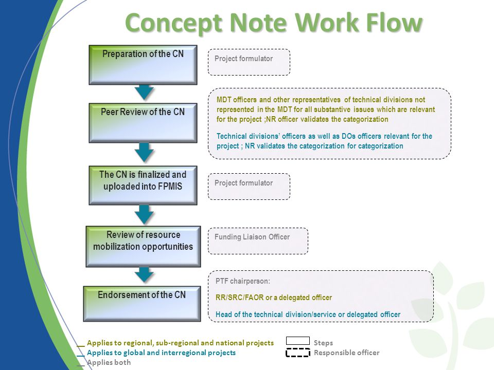 Concept Note Work Flow __ Applies to regional, sub-regional and national projects Steps __ Applies to global and interregional projects Responsible officer __ Applies both Endorsement of the CN MDT officers and other representatives of technical divisions not represented in the MDT for all substantive issues which are relevant for the project ;NR officer validates the categorization Technical divisions' officers as well as DOs officers relevant for the project ; NR validates the categorization for categorization Project formulator PTF chairperson: RR/SRC/FAOR or a delegated officer Head of the technical division/service or delegated officer Funding Liaison Officer Project formulator Peer Review of the CN The CN is finalized and uploaded into FPMIS Review of resource mobilization opportunities Preparation of the CN