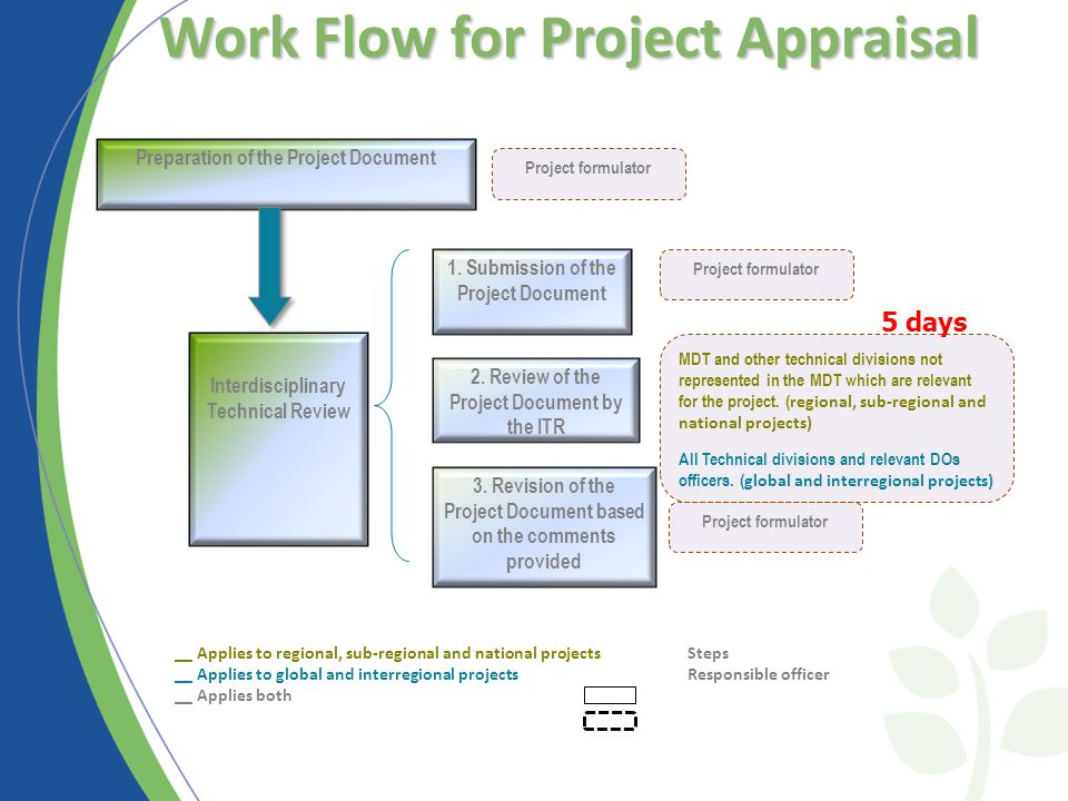 Work Flow for Project Appraisal Preparation of the Project Document Interdisciplinary Technical Review Project formulator MDT and other technical divisions not represented in the MDT which are relevant for the project.