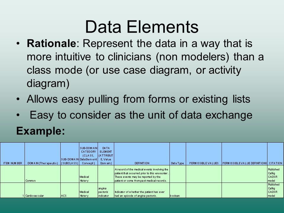 Data Elements Rationale: Represent the data in a way that is more intuitive to clinicians (non modelers) than a class mode (or use case diagram, or ac