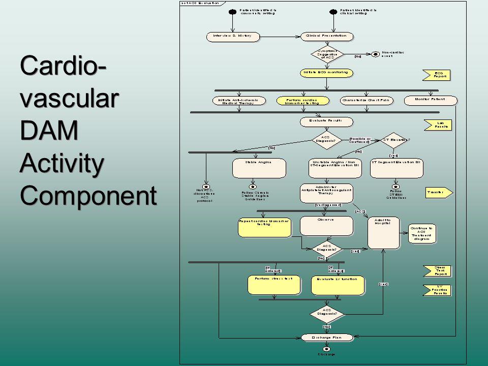 Cardio- vascular DAM Activity Component