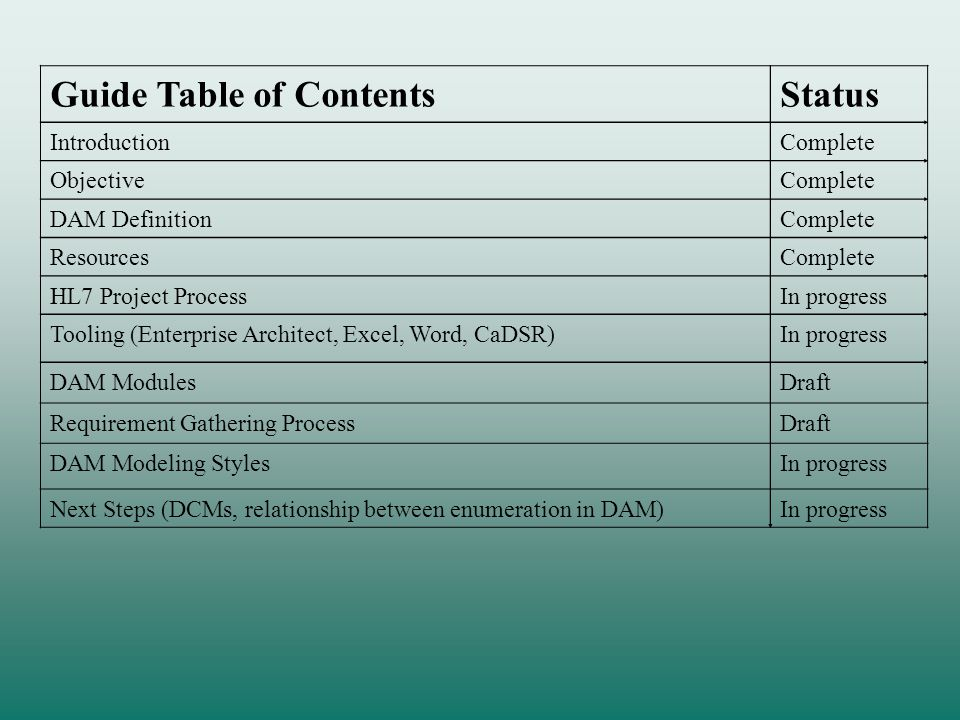 Guide Table of ContentsStatus IntroductionComplete ObjectiveComplete DAM DefinitionComplete ResourcesComplete HL7 Project ProcessIn progress Tooling (