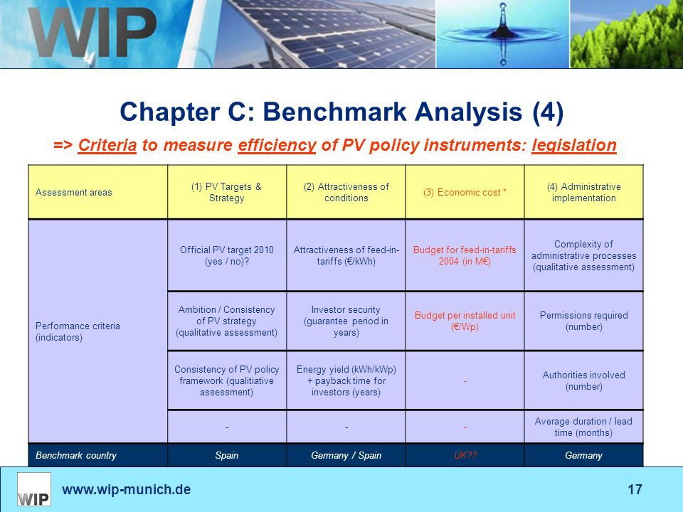 www.wip-munich.de17 Chapter C: Benchmark Analysis (4) Assessment areas (1) PV Targets & Strategy (2) Attractiveness of conditions (3) Economic cost *