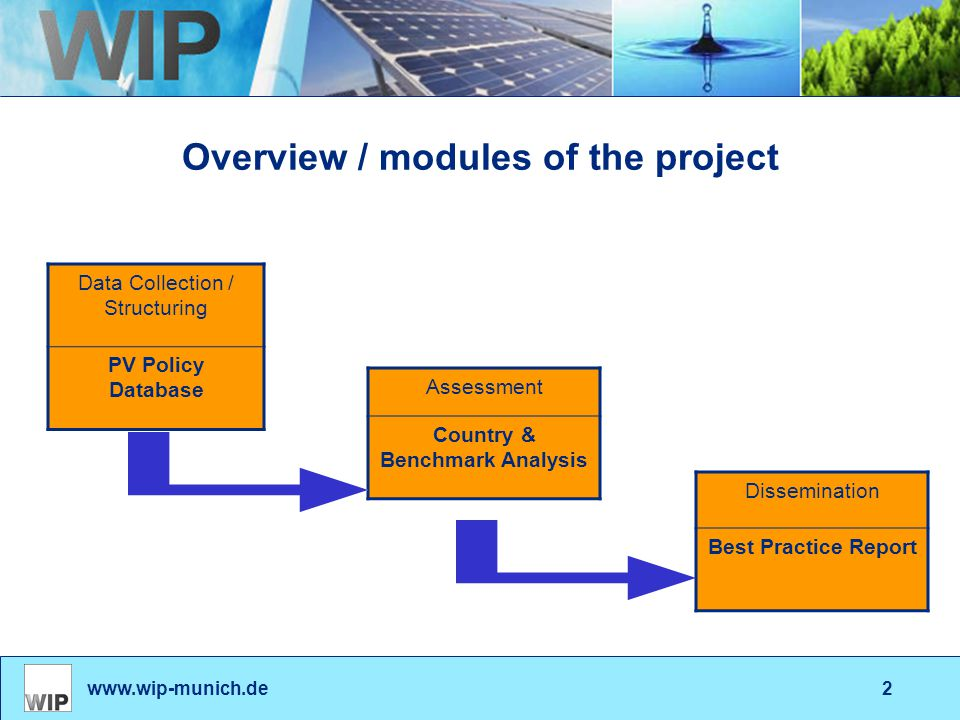 www.wip-munich.de2 Overview / modules of the project Data Collection / Structuring PV Policy Database Assessment Country & Benchmark Analysis Dissemin