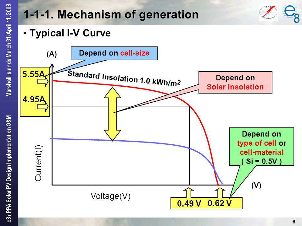 e8 / PPA Solar PV Design Implementation O&M Marshall Islands March 31-April 11, 2008 7 Crystalline Non-crystalline Single crystal Poly crystalline Amorphous Gallium Arsenide (GaAs) Conversion Efficiency of Module 10 - 17% 10 - 13% 7 - 10% 18 - 30% Conversion Efficiency = Electric Energy Output Energy of Insolation on cell x 100% Dye-sensitized Type Organic Thin Layer Type 7 - 8% 2 - 3% 1-1-2.