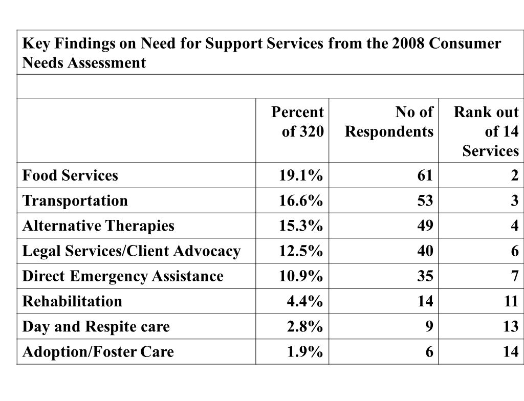 Key Findings on Need for Support Services from the 2008 Consumer Needs Assessment Percent of 320 No of Respondents Rank out of 14 Services Food Servic