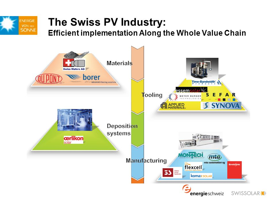 The Swiss PV Industry: Efficient implementation Along the Whole Value Chain