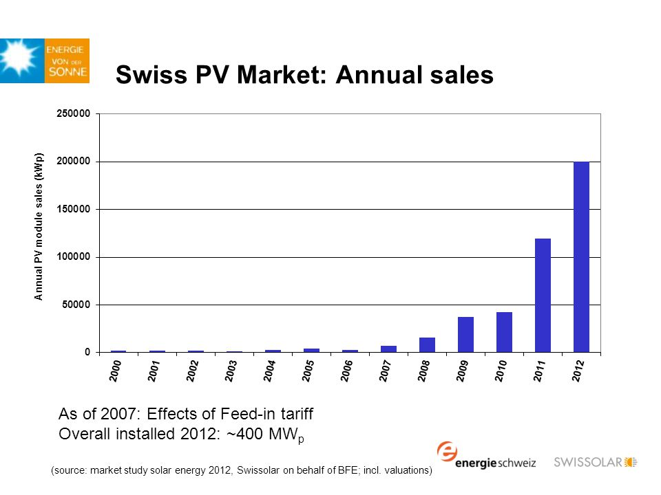 Support schemes for PV Feed-in tariff (FiT) since January 2009 for all renewable electricity Financed by charge of CHF 0.009/kWh (cap) Annual decrease for PV tariffs of at least 8% Funds are insufficient, 22'000 PV projects (1100 MW) on waiting list Raising or abolition of FiT cap: part of possible measures for nuclear phase-out.