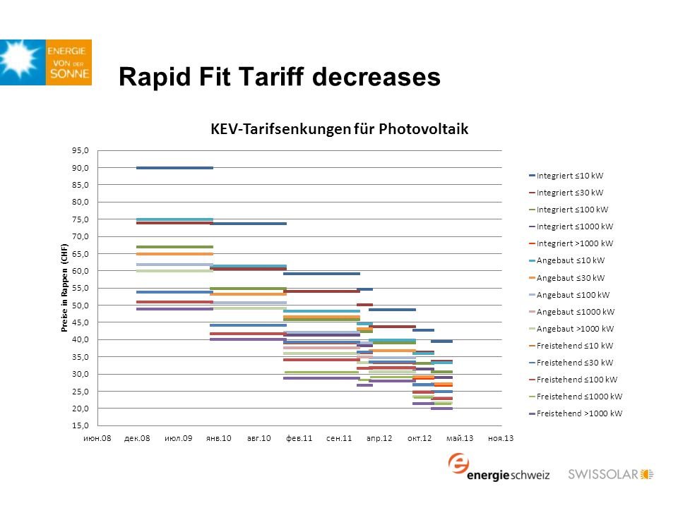 Rapid Fit Tariff decreases