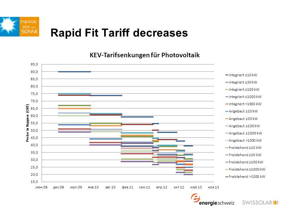 ~25% higher tariffs for BIPV