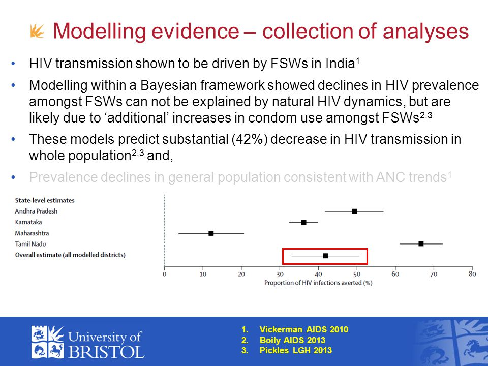 Modelling evidence – collection of analyses HIV transmission shown to be driven by FSWs in India 1 Modelling within a Bayesian framework showed declines in HIV prevalence amongst FSWs can not be explained by natural HIV dynamics, but are likely due to 'additional' increases in condom use amongst FSWs 2,3 These models predict substantial (42%) decrease in HIV transmission in whole population 2,3 and, Prevalence declines in general population consistent with ANC trends 1 1.Vickerman AIDS 2010 2.Boily AIDS 2013 3.Pickles LGH 2013