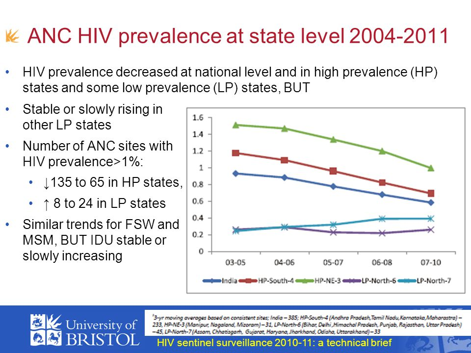 ANC HIV prevalence at state level 2004-2011 HIV prevalence decreased at national level and in high prevalence (HP) states and some low prevalence (LP) states, BUT HIV sentinel surveillance 2010-11: a technical brief Stable or slowly rising in other LP states Number of ANC sites with HIV prevalence>1%: ↓135 to 65 in HP states, ↑ 8 to 24 in LP states Similar trends for FSW and MSM, BUT IDU stable or slowly increasing