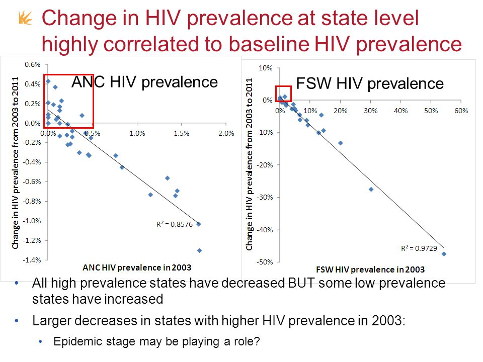 Why has HIV prevalence decreased.