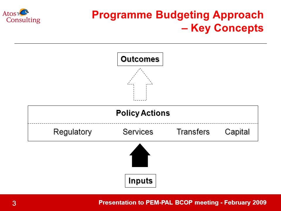 Presentation to PEM-PAL BCOP meeting - February 2009 3 Inputs Outcomes Policy Actions RegulatoryServicesTransfers Programme Budgeting Approach – Key C