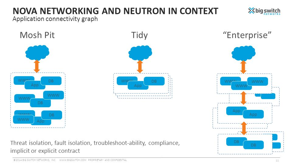 NOVA NETWORKING AND NEUTRON IN CONTEXT Application connectivity graph ©2014 BIG SWITCH NETWORKS, INC.