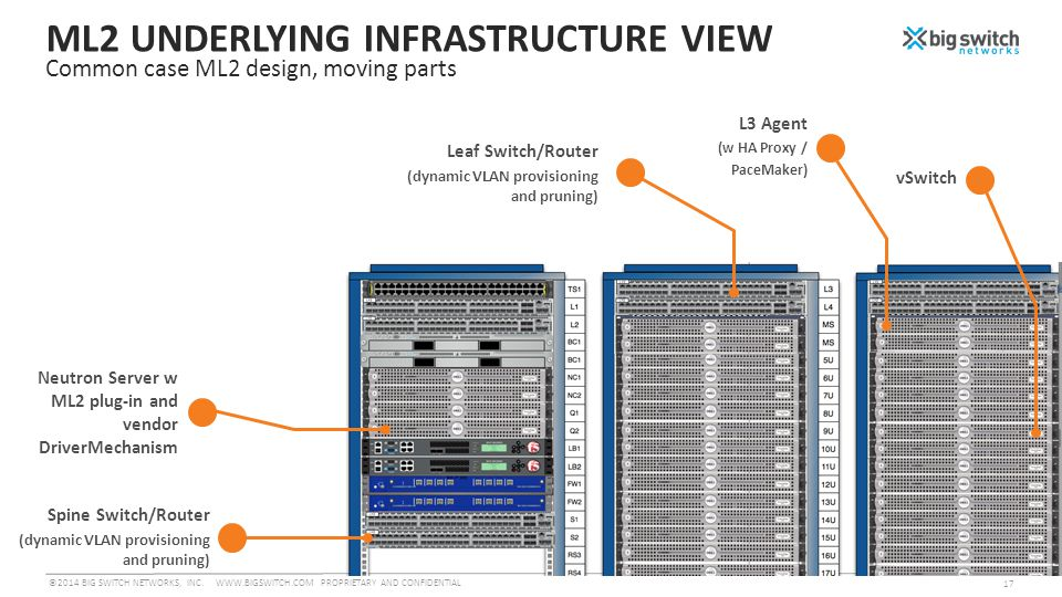 ML2 UNDERLYING INFRASTRUCTURE VIEW Common case ML2 design, moving parts Spine Switch/Router (dynamic VLAN provisioning and pruning) Neutron Server w ML2 plug-in and vendor DriverMechanism ©2014 BIG SWITCH NETWORKS, INC.