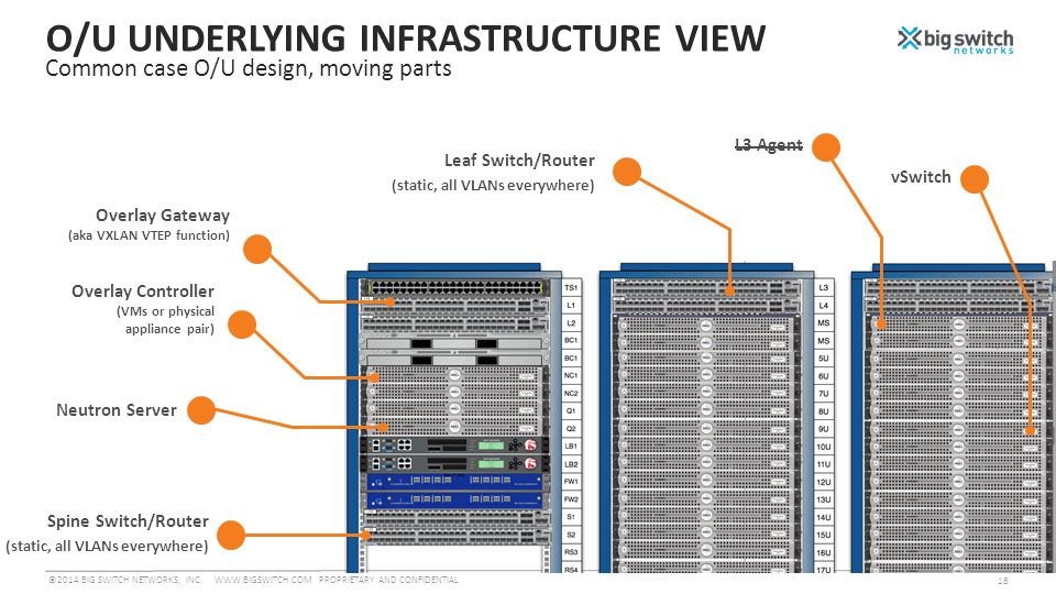 O/U UNDERLYING INFRASTRUCTURE VIEW Common case O/U design, moving parts Spine Switch/Router (static, all VLANs everywhere) Neutron Server ©2014 BIG SWITCH NETWORKS, INC.