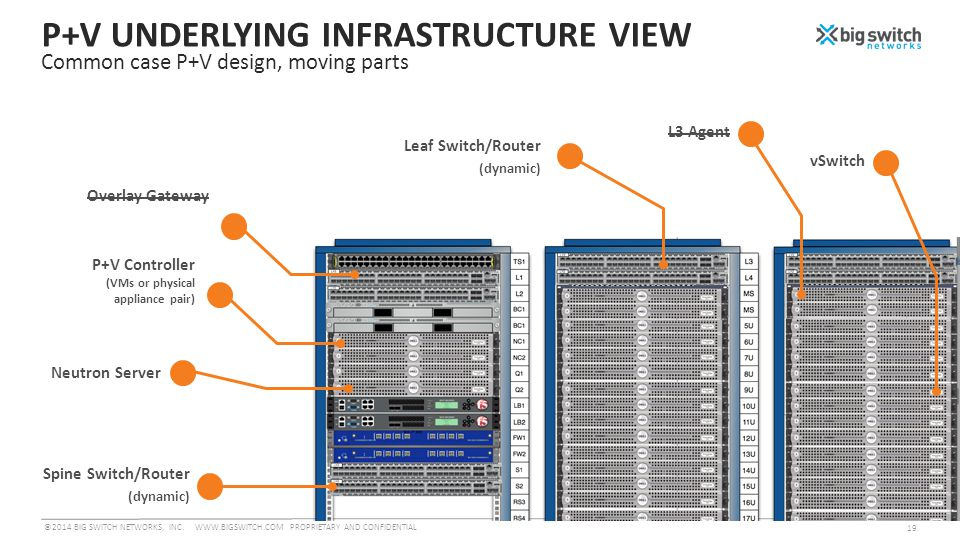 P+V UNDERLYING INFRASTRUCTURE VIEW Common case P+V design, moving parts Spine Switch/Router (dynamic) Neutron Server ©2014 BIG SWITCH NETWORKS, INC.