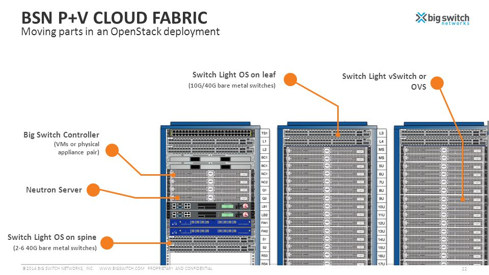 BSN P+V CLOUD FABRIC Moving parts in an OpenStack deployment Big Switch Controller (VMs or physical appliance pair) Switch Light OS on spine (2-6 40G bare metal switches) Neutron Server ©2014 BIG SWITCH NETWORKS, INC.