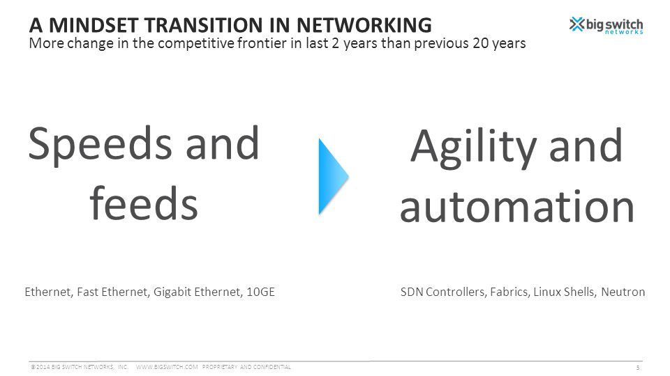 A MINDSET TRANSITION IN NETWORKING More change in the competitive frontier in last 2 years than previous 20 years Speeds and feeds Agility and automation Ethernet, Fast Ethernet, Gigabit Ethernet, 10GE SDN Controllers, Fabrics, Linux Shells, Neutron ©2014 BIG SWITCH NETWORKS, INC.