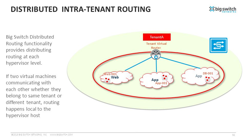 DISTRIBUTED INTRA-TENANT ROUTING ©2013 BIG SWITCH NETWORKS, INC.