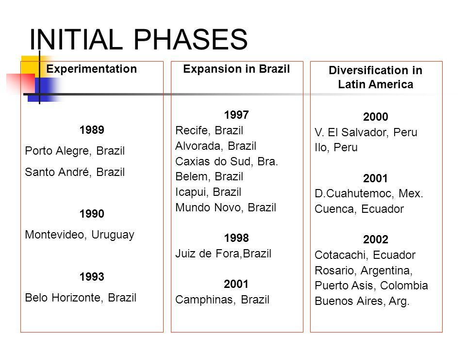 INITIAL PHASES Experimentation 1989 Porto Alegre, Brazil Santo André, Brazil 1990 Montevideo, Uruguay 1993 Belo Horizonte, Brazil Expansion in Brazil 1997 Recife, Brazil Alvorada, Brazil Caxias do Sud, Bra.